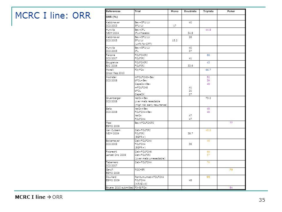 35 MCRC I line: ORR MCRC I line ORR ReferencesTrialMonoDoubletsTripletsPoker ORR (%) Kabbinavar JCO 2003 Bev+5FU/LV 5FU/LV17 40 Hurwitz NEJM 2004 Bev+IFL IFL+Placebo34.8 44.8 Kabbinavar JCO 2005 Bev+5FU/LV 5FU/LV (unfit for CPT) 15.2 26 Hurwitz JCO 2005 Bev+5FU/LV IFL 40 37 Falcone JCO 2007 FOLFOXIRI FOLFIRI41 66 Souglakos BJC 2006 FOLFOXIRI FOLFIRI33.6 43 Morelli Oncol Rep 2010 FIr/FOx66.7 Hochster JCO 2008 mFOLFOX6+Bev bFOL+Bev CapeOx+Bev mFOLFOX6 bFOL CapeOX 41 20 27 52 39 46 Gruenberger JCO 2008 XelOx+Bev Liver mets resectable (High risk early recurrence) 73.2 Saltz JCO 2008 XelOx+Bev FOLFOX4+Bev XelOx FOLFOX4 47 49 Masi ESMO 2009 Bev+FOLFOXIRI77 Van Cutsem NEJM 2009 Cet+FOLFIRI FOLFIRI (EGFR+) 38.7 46.9 Bokemeyer JCO 2009 Cet+FOLFOX4 FOLFOX4 (EGFR+) 36 46 Folprecht Lancet Onc 2009 Cet+FOLFOX6 Cet+FOLFIRI (Liver mets unresectable) 68 57 Tabernero JCO 2007 Cet+FOLFOX479 Garufi ESMO 2009 POCHER79 Douillard ESMO 2009 Panitumumab+FOLFOX4 FOLFOX4 (KRAS wt) 48 55 Bruera 2010 submittedFIr-B/FOx84