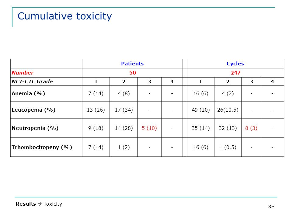 38 Cumulative toxicity Results Toxicity PatientsCycles Number50247 NCI-CTC Grade12341234 Anemia (%)7 (14)4 (8)--16 (6)4 (2)-- Leucopenia (%)13 (26)17 (34)--49 (20)26(10.5)-- Neutropenia (%)9 (18)14 (28)5 (10)-35 (14)32 (13)8 (3)- Trhombocitopeny (%)7 (14)1 (2)--16 (6)1 (0.5)--