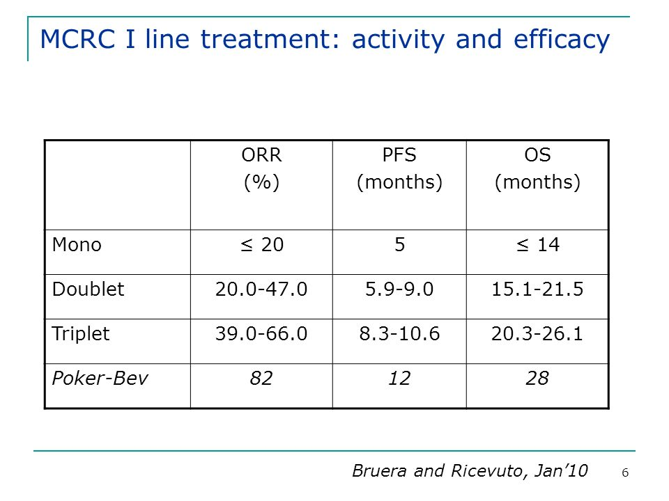 6 MCRC I line treatment: activity and efficacy ORR (%) PFS (months) OS (months) Mono 205 14 Doublet20.0-47.05.9-9.015.1-21.5 Triplet39.0-66.08.3-10.620.3-26.1 Poker-Bev821228 Bruera and Ricevuto, Jan10