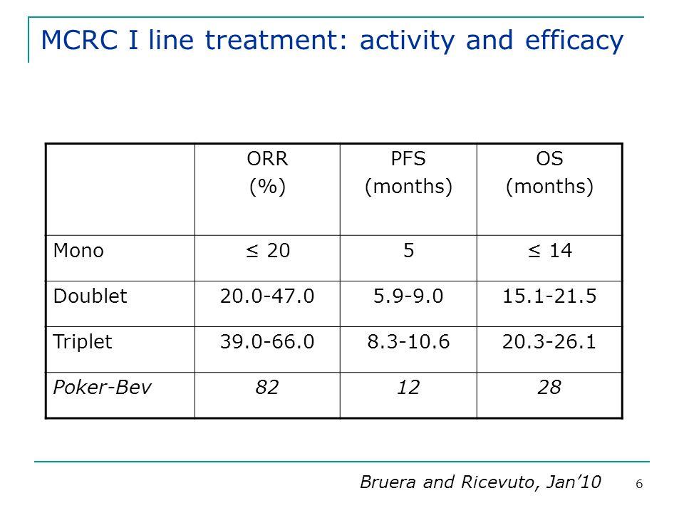 7 Cetuximab in MCRC according to k-ras genotype Cetuximab + Irinotecan/5-FU/FA: Efficacy (Van Cutsem et al, NEJM 2008) ITTKRAS wtKRAS mt Parameters FOLFIRI N.