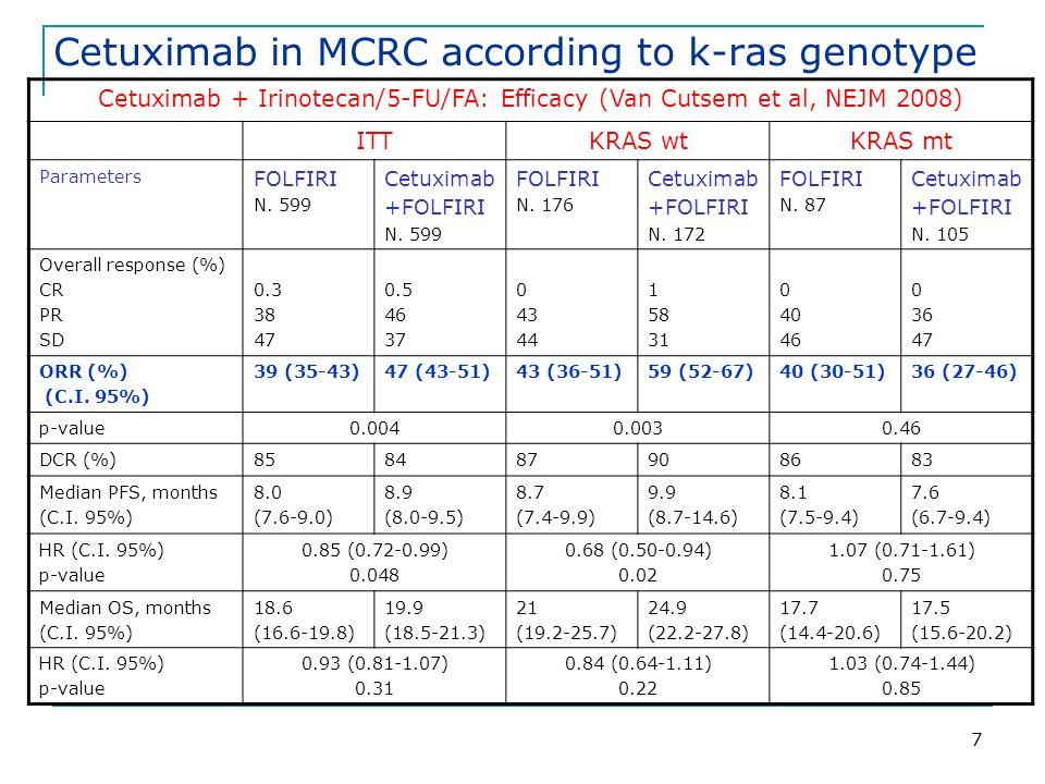 38 Cumulative toxicity Results Toxicity PatientsCycles Number50247 NCI-CTC Grade12341234 Anemia (%)7 (14)4 (8)--16 (6)4 (2)-- Leucopenia (%)13 (26)17 (34)--49 (20)26(10.5)-- Neutropenia (%)9 (18)14 (28)5 (10)-35 (14)32 (13)8 (3)- Trhombocitopeny (%)7 (14)1 (2)--16 (6)1 (0.5)--