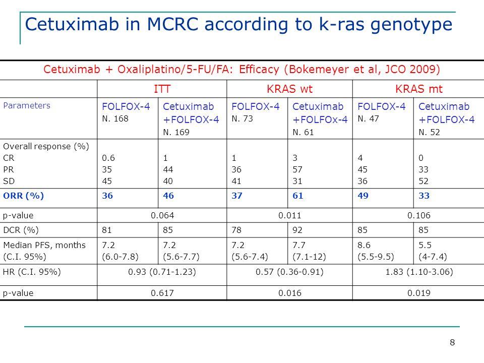 8 Cetuximab + Oxaliplatino/5-FU/FA: Efficacy (Bokemeyer et al, JCO 2009) ITTKRAS wtKRAS mt Parameters FOLFOX-4 N.