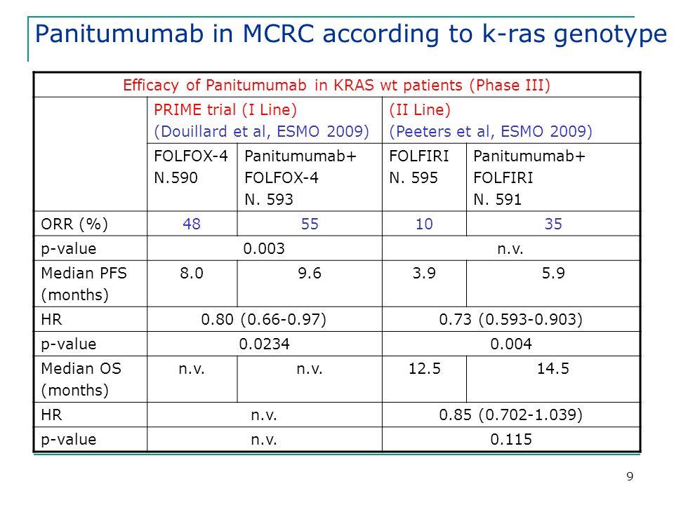 9 Efficacy of Panitumumab in KRAS wt patients (Phase III) PRIME trial (I Line) (Douillard et al, ESMO 2009) (II Line) (Peeters et al, ESMO 2009) FOLFOX-4 N.590 Panitumumab+ FOLFOX-4 N.