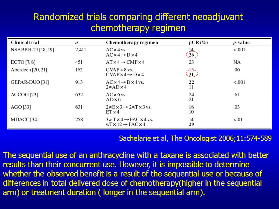 Randomized trials comparing different neoadjuvant chemotherapy regimen Sachelarie et al, The Oncologist 2006;11:574-589 The sequential use of an anthr