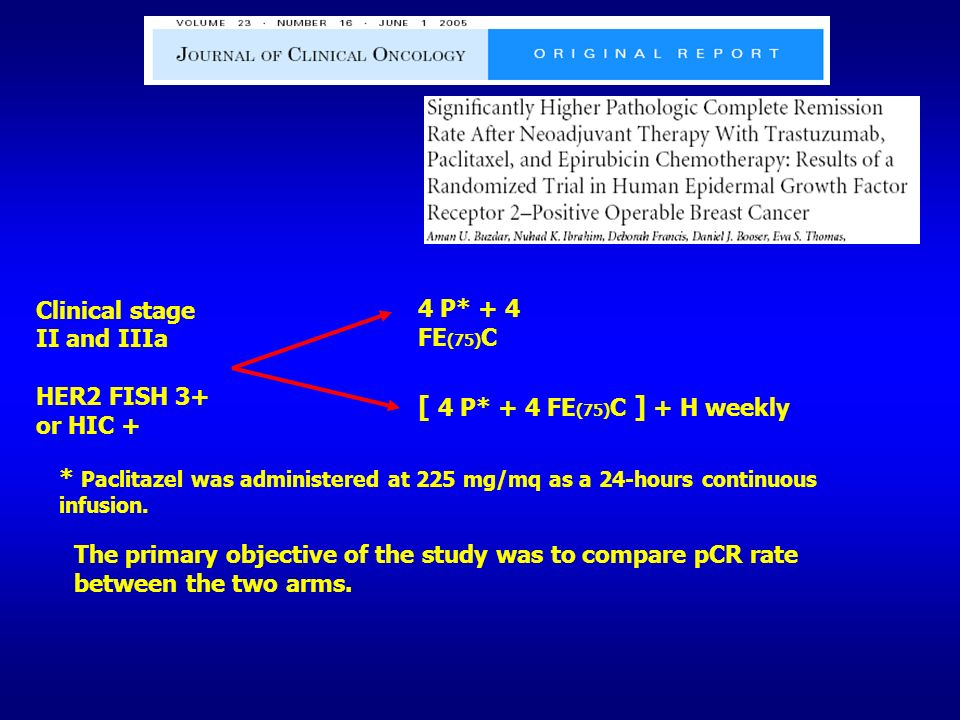 The primary objective of the study was to compare pCR rate between the two arms. Clinical stage II and IIIa HER2 FISH 3+ or HIC + 4 P* + 4 FE (75) C [