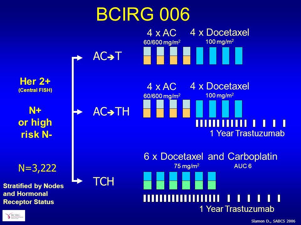 4 x AC 60/600 mg/m 2 4 x Docetaxel 100 mg/m 2 6 x Docetaxel and Carboplatin 75 mg/m 2 AUC 6 N=3,222 1 Year Trastuzumab AC T AC TH TCH Her 2+ (Central