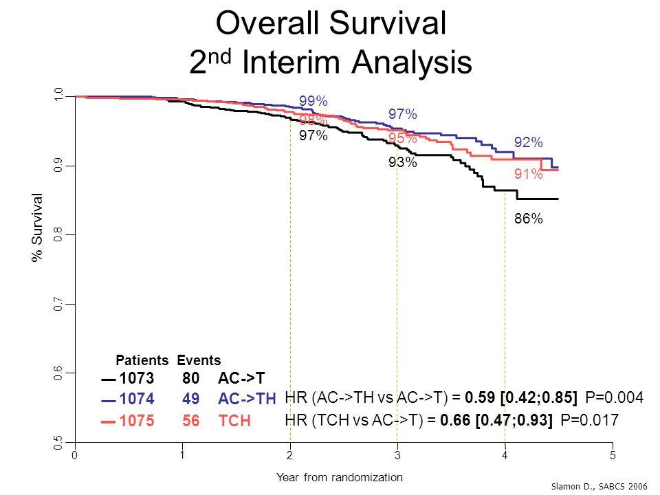 Overall Survival 2 nd Interim Analysis HR (AC->TH vs AC->T) = 0.59 [0.42;0.85] P=0.004 HR (TCH vs AC->T) = 0.66 [0.47;0.93] P=0.017 % Survival 0.5 0.6