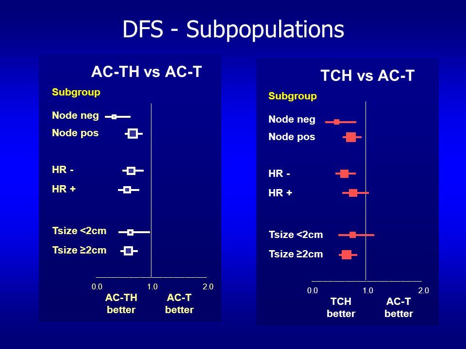 1.00.02.0 AC-TH better AC-T better Subgroup Node neg Node pos HR - HR + Tsize <2cm Tsize 2cm AC-TH vs AC-T 1.00.02.0 Subgroup Node neg Node pos HR - H