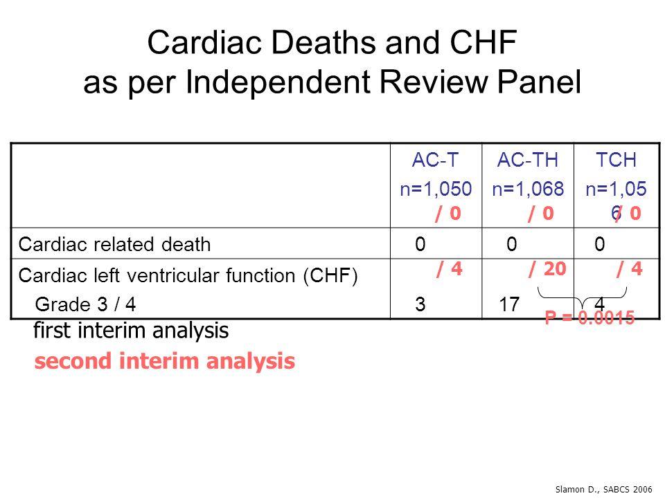 Cardiac Deaths and CHF as per Independent Review Panel AC-T n=1,050 AC-TH n=1,068 TCH n=1,05 6 Cardiac related death 0 0 0 Cardiac left ventricular fu