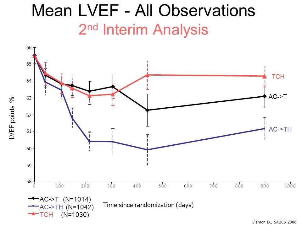 58 Mean LVEF - All Observations 2 nd Interim Analysis 59 60 61 62 63 64 65 66 0 LVEF points % 1002003004005006007008009001000 Time since randomization