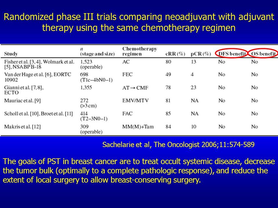 Disease Free Survival 2 nd Interim Analysis Absolute DFS benefits (from years 2 to 4): AC TH vs AC T: 6% TCH vs AC T: 5% % Disease Free 0.5 0.6 0.7 0.8 0.9 1.0 012345 Patients Events 1073192AC->T 1074128AC->TH 1075142TCH 81% 87% 86% 77% 83% 82% 87% 93% 92% HR (AC->TH vs AC->T) = 0.61 [0.48;0.76] P<0.0001 HR (TCH vs AC->T) = 0.67 [0.54;0.83] P=0.0003 Year from randomization Slamon D., SABCS 2006