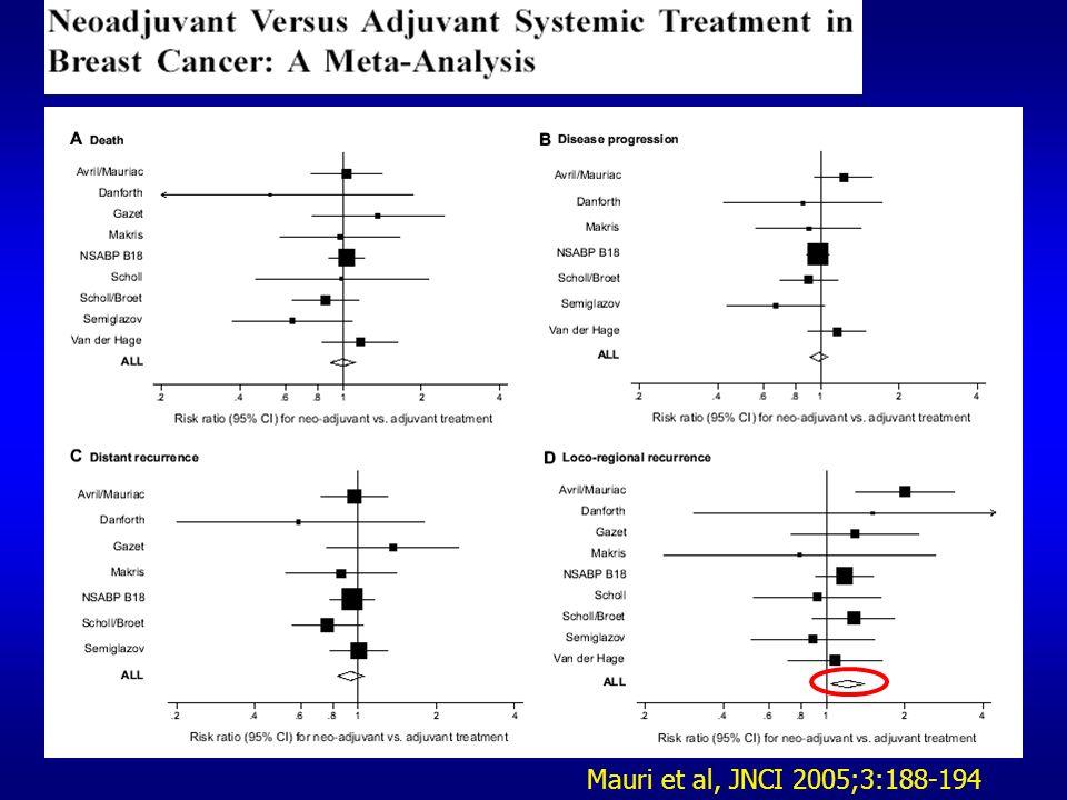Overall Survival 2 nd Interim Analysis HR (AC->TH vs AC->T) = 0.59 [0.42;0.85] P=0.004 HR (TCH vs AC->T) = 0.66 [0.47;0.93] P=0.017 % Survival 0.5 0.6 0.7 0.8 0.9 1.0 0 1 2345 Patients Events 107380AC->T 107449AC->TH 107556TCH 97% 99% 98% 93% 97% 95% 92% 91% 86% Year from randomization Slamon D., SABCS 2006
