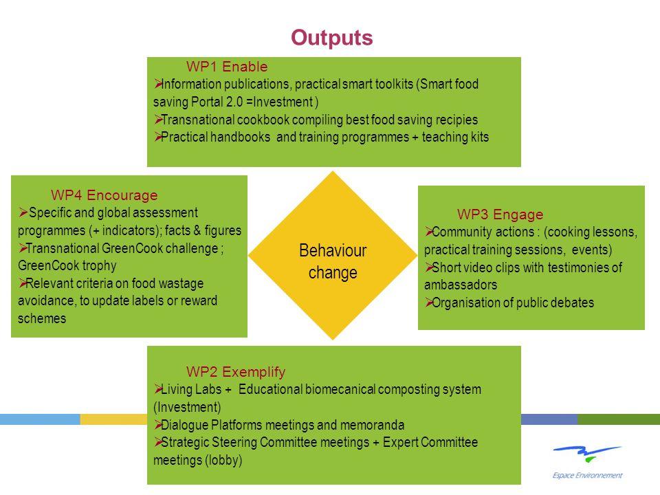 Behaviour change WP1 Enable Information publications, practical smart toolkits (Smart food saving Portal 2.0 =Investment ) Transnational cookbook comp
