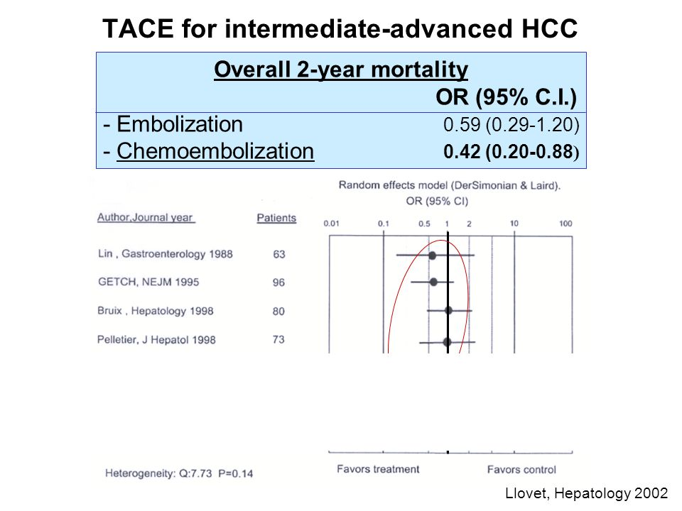 TACE for intermediate-advanced HCC Llovet, Hepatology 2002 Overall 2-year mortality OR (95% C.I.) - Embolization 0.59 (0.29-1.20) - Chemoembolization 0.42 (0.20-0.88 )