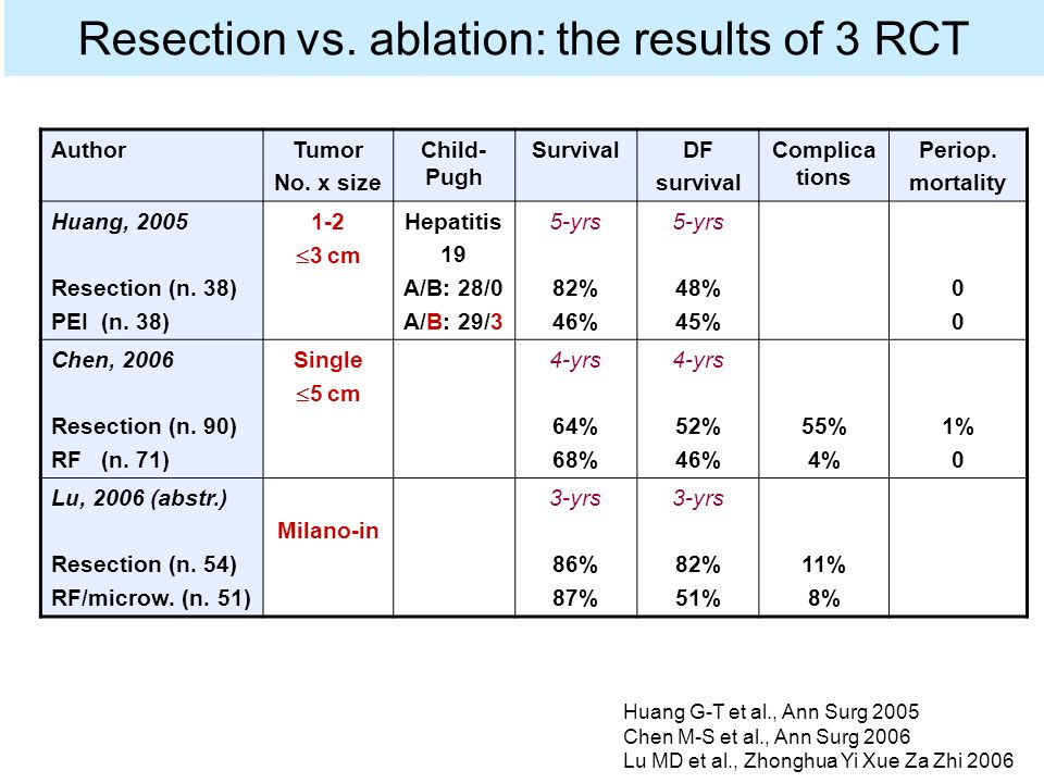 Resection vs. ablation: the results of 3 RCT AuthorTumor No.