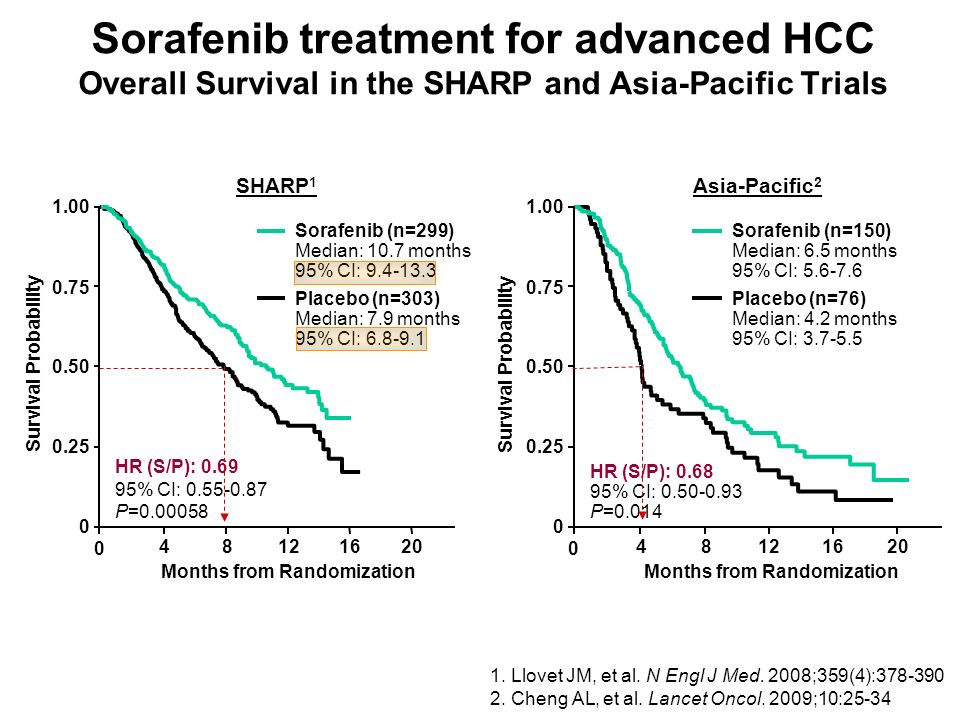 Sorafenib treatment for advanced HCC Overall Survival in the SHARP and Asia-Pacific Trials Months from Randomization Survival Probability Sorafenib (n=299) Median: 10.7 months 95% CI: 9.4-13.3 Placebo (n=303) Median: 7.9 months 95% CI: 6.8-9.1 HR (S/P): 0.69 95% CI: 0.55-0.87 P=0.00058 0.25 0.50 0.75 1.00 0 0 48121620 SHARP 1 Sorafenib (n=150) Median: 6.5 months 95% CI: 5.6-7.6 Placebo (n=76) Median: 4.2 months 95% CI: 3.7-5.5 HR (S/P): 0.68 95% CI: 0.50-0.93 P=0.014 0.25 0.50 0.75 1.00 0 0 48121620 Asia-Pacific 2 Months from Randomization Survival Probability 1.