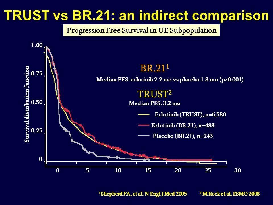 Erlotinib (BR.21), n=488 Placebo (BR.21), n=243 Median PFS: erlotinib 2.2 mo vs placebo 1.8 mo (p<0.001) Survival distribution function 1.00 0.75 0.50