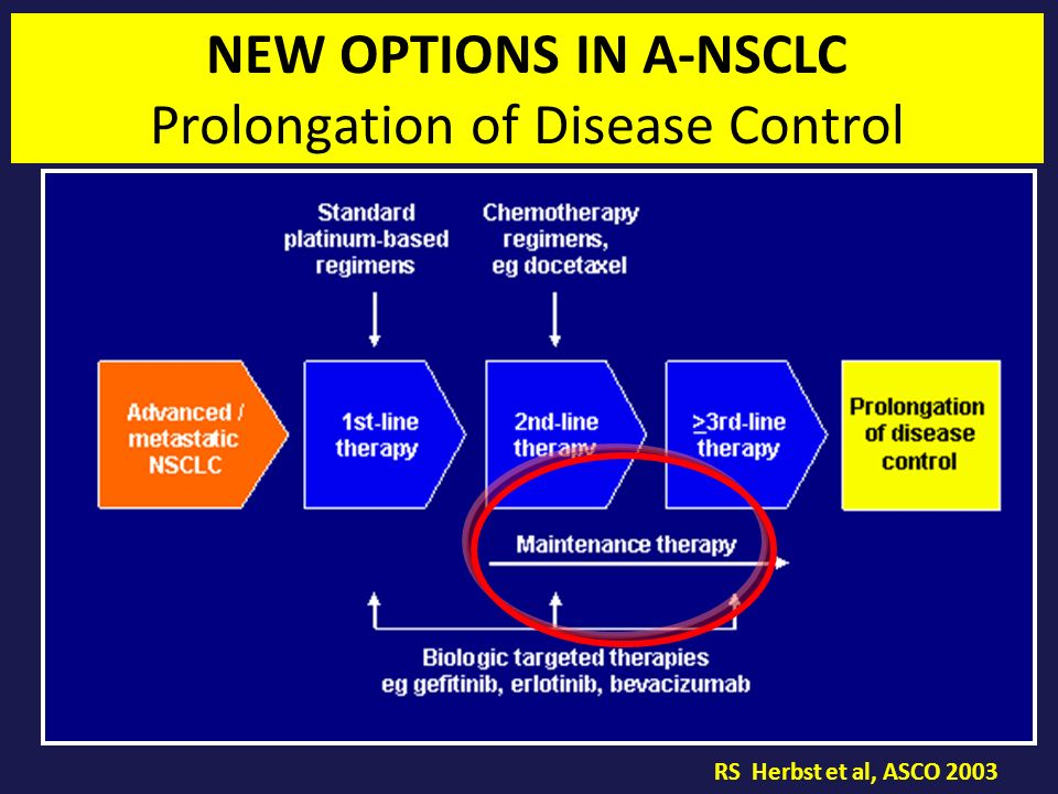 NEW OPTIONS IN A-NSCLC Prolongation of Disease Control RS Herbst et al, ASCO 2003
