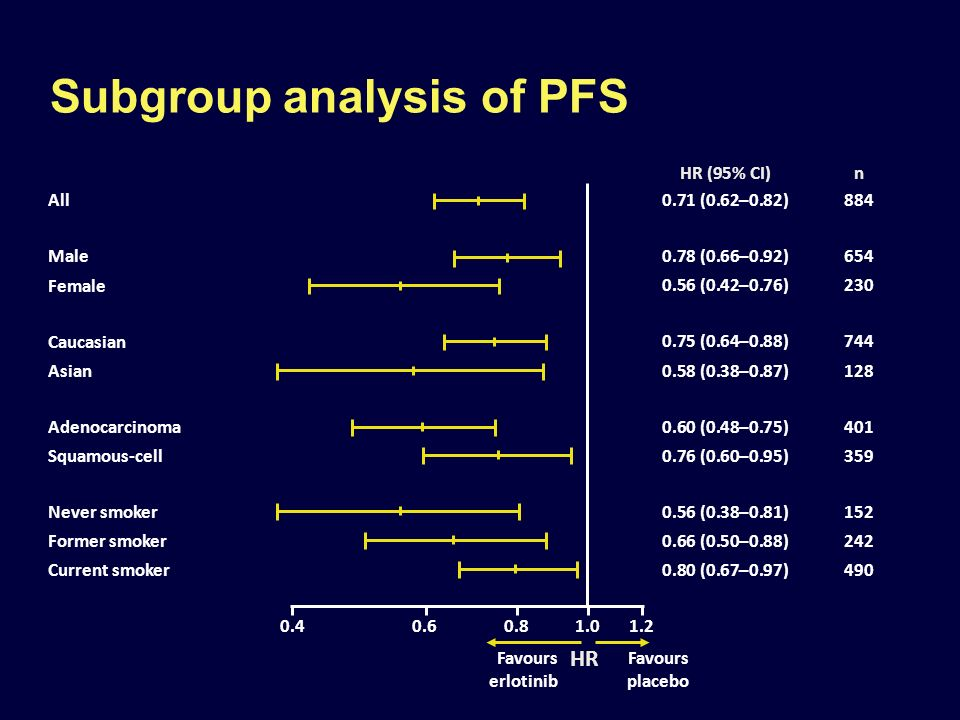 1.00.4 Subgroup analysis of PFS All Male Female Caucasian Asian Adenocarcinoma Squamous-cell Never smoker Former smoker Current smoker HR (95% CI)n 0.