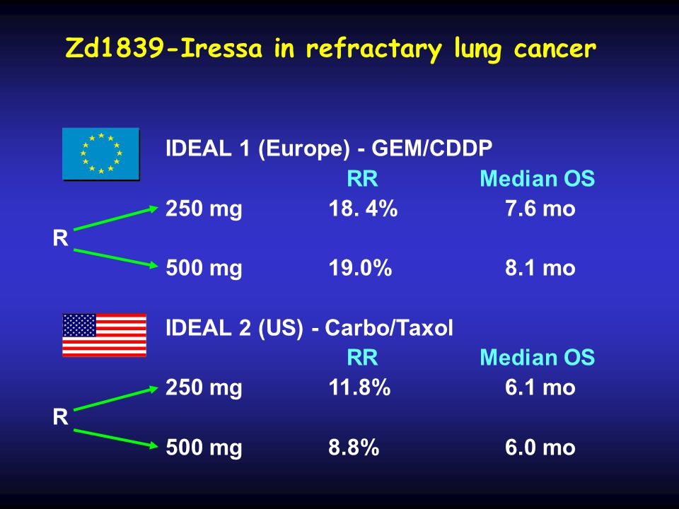 Zd1839-Iressa in refractary lung cancer IDEAL 1 (Europe) - GEM/CDDP RR Median OS 250 mg18. 4%7.6 mo R 500 mg19.0%8.1 mo IDEAL 2 (US) - Carbo/Taxol RR