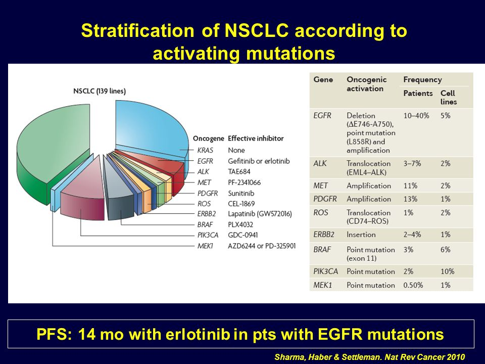 Stratification of NSCLC according to activating mutations PFS: 14 mo with erlotinib in pts with EGFR mutations Sharma, Haber & Settleman. Nat Rev Canc