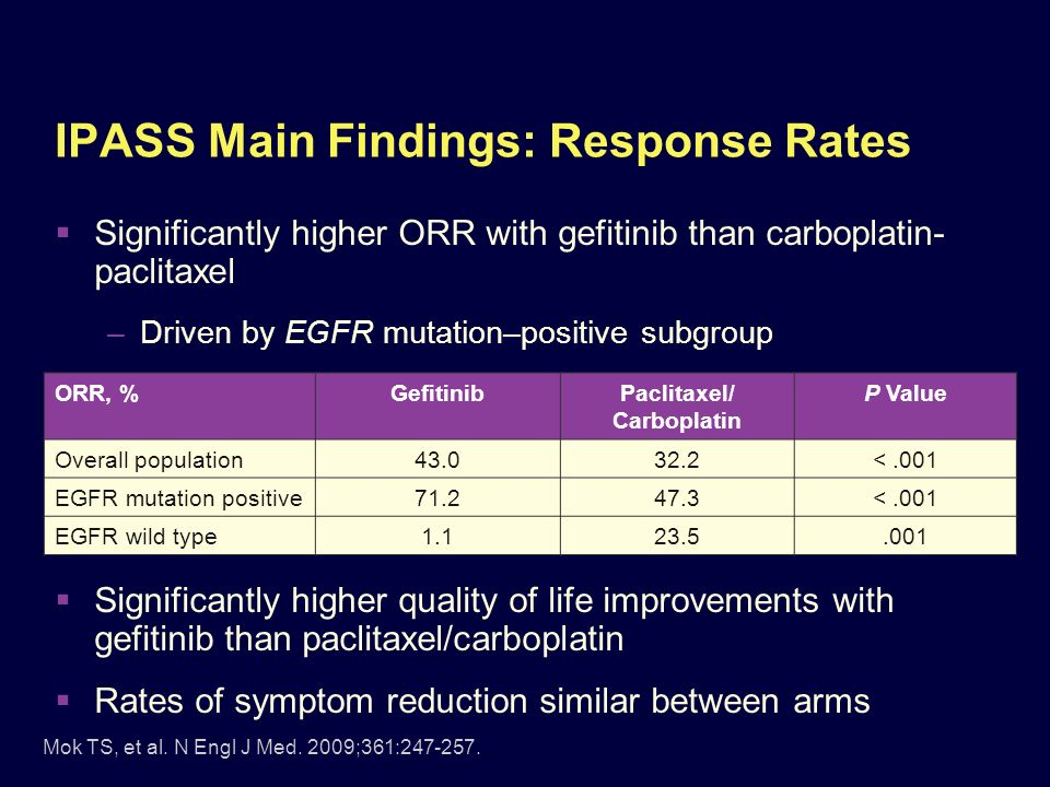 IPASS Main Findings: Response Rates Significantly higher ORR with gefitinib than carboplatin- paclitaxel –Driven by EGFR mutation–positive subgroup Si