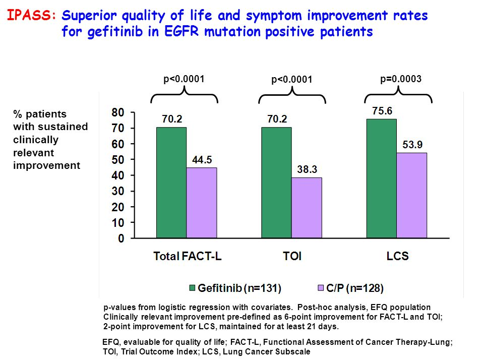 IPASS: Superior quality of life and symptom improvement rates for gefitinib in EGFR mutation positive patients p<0.0001 p=0.0003 EFQ, evaluable for qu