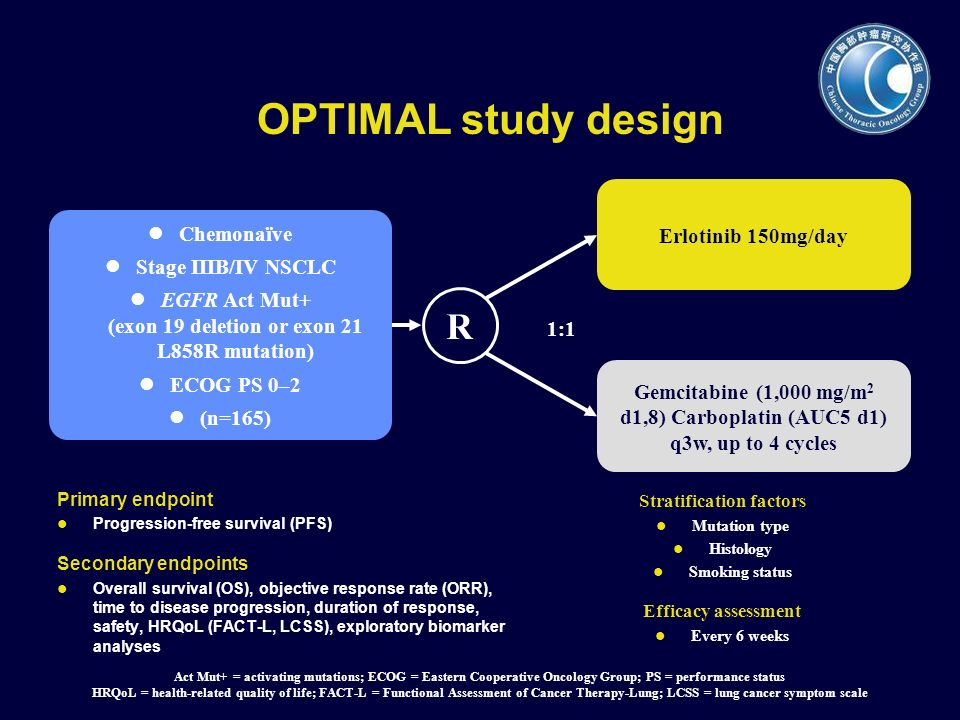 OPTIMAL study design Erlotinib 150mg/day Chemonaїve Stage IIIB/IV NSCLC EGFR Act Mut+ (exon 19 deletion or exon 21 L858R mutation) ECOG PS 0–2 (n=165)
