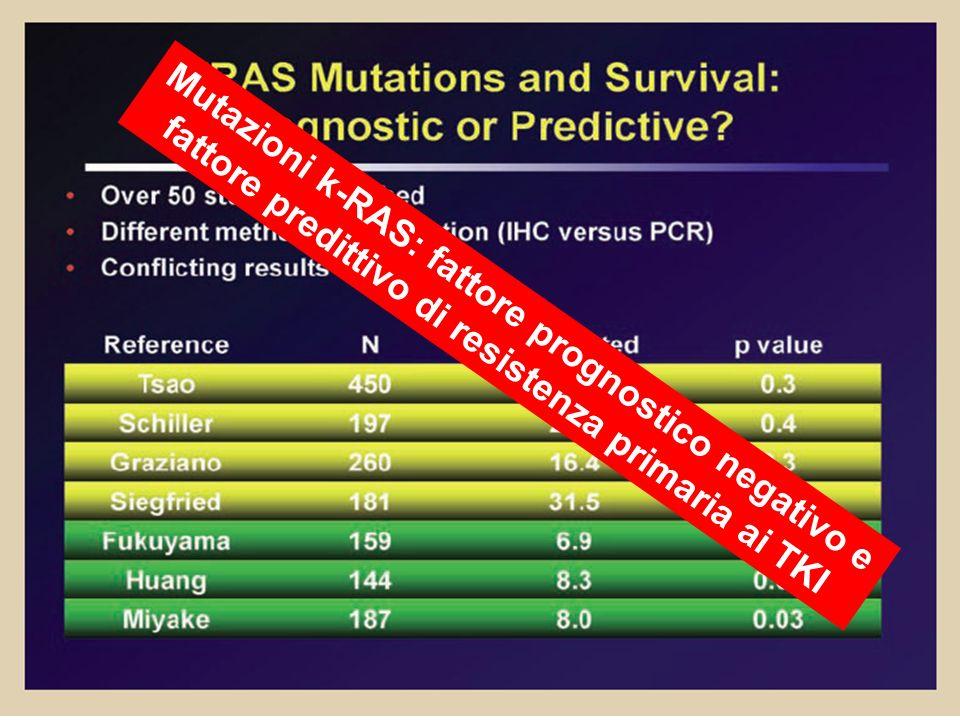 Mutazioni k-RAS: fattore prognostico negativo e fattore predittivo di resistenza primaria ai TKI