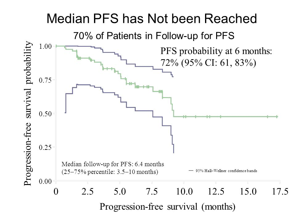 Median PFS has Not been Reached 70% of Patients in Follow-up for PFS 1.00 0.75 0.50 0.25 0.00 Progression-free survival probability 02.55.07.510.012.5