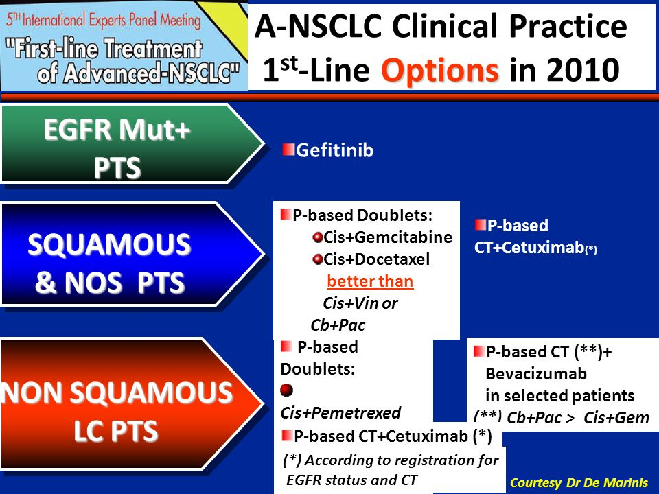 Options A-NSCLC Clinical Practice 1 st -Line Options in 2010 SQUAMOUS & NOS PTS NON SQUAMOUS LC PTS P-based CT (**)+ Bevacizumab in selected patients