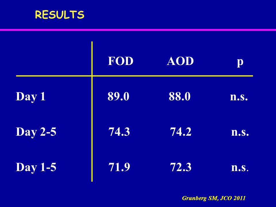 FOD AOD p Day 1 89.0 88.0 n.s. Day 2-5 74.3 74.2 n.s. Day 1-5 71.9 72.3 n.s. RESULTS Grunberg SM, JCO 2011