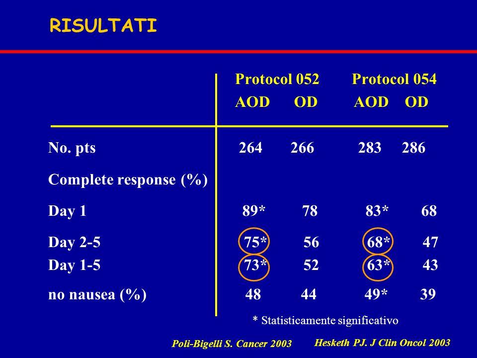 Protocol 052 Protocol 054 AOD OD AOD OD No. pts 264 266 283 286 Complete response (%) Day 1 89* 78 83* 68 Day 2-5 75* 56 68* 47 Day 1-5 73* 52 63* 43