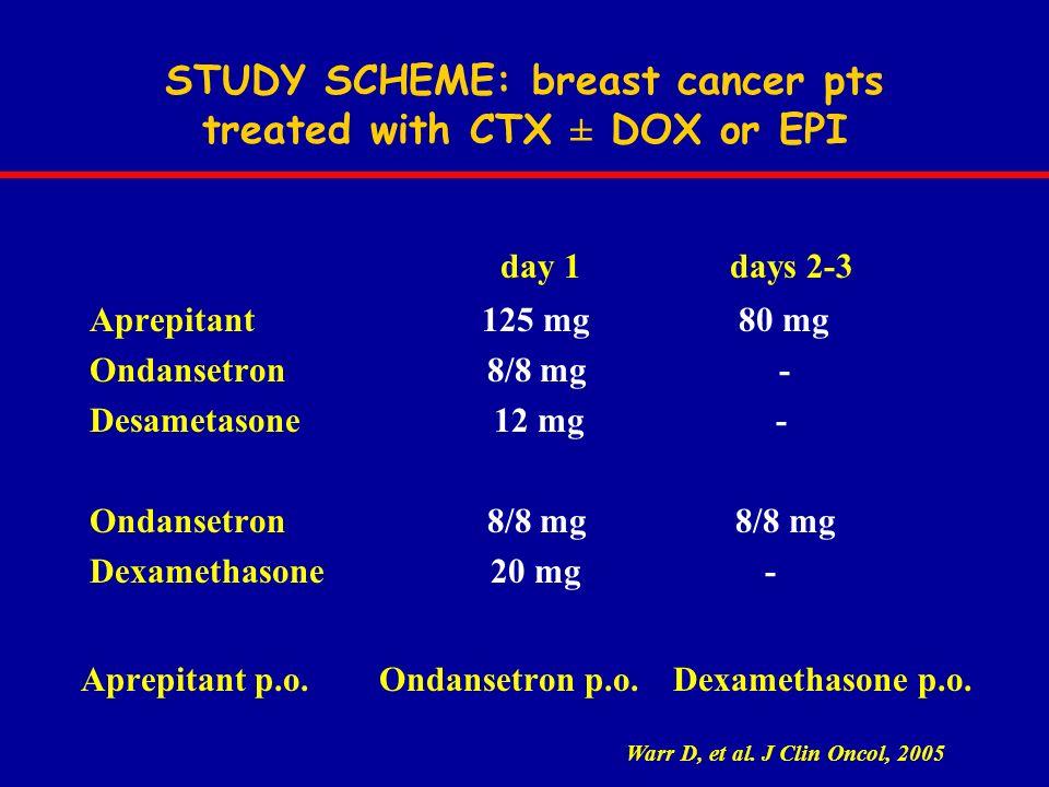day 1 days 2-3 Aprepitant 125 mg 80 mg Ondansetron 8/8 mg - Desametasone 12 mg - Ondansetron 8/8 mg 8/8 mg Dexamethasone 20 mg - Aprepitant p.o. Ondan