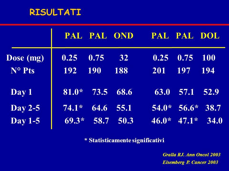 PAL PAL OND PAL PAL DOL Dose (mg) 0.25 0.75 32 0.25 0.75 100 N° Pts 192 190 188 201 197 194 Day 1 81.0* 73.5 68.6 63.0 57.1 52.9 Day 2-5 74.1* 64.6 55