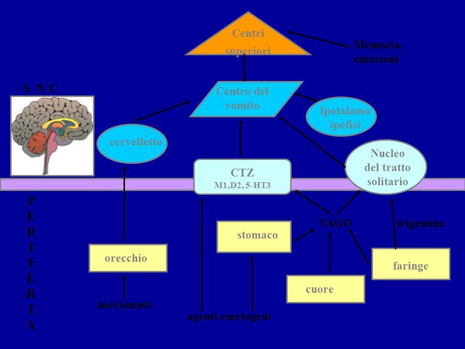 Centri superiori Centro del vomito cervelletto Ipotalamo ipofisi orecchio stomaco cuore faringe Nucleo del tratto solitario CTZ M1,D2, 5-HT3 S N C PER