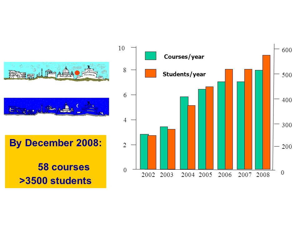 Courses/year Students/year By December 2008: 58 courses >3500 students