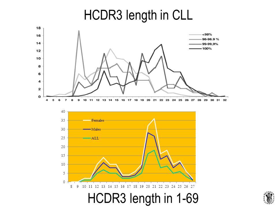 HCDR3 length in CLL HCDR3 length in 1-69