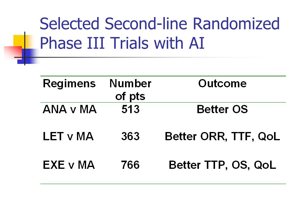Selected Second-line Randomized Phase III Trials with AI