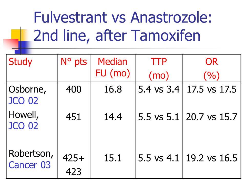 Fulvestrant vs Anastrozole: 2nd line, after Tamoxifen StudyN° ptsMedian FU (mo) TTP (mo) OR (%) Osborne, JCO 02 Howell, JCO 02 Robertson, Cancer 03 400 451 425+ 423 16.8 14.4 15.1 5.4 vs 3.4 5.5 vs 5.1 5.5 vs 4.1 17.5 vs 17.5 20.7 vs 15.7 19.2 vs 16.5