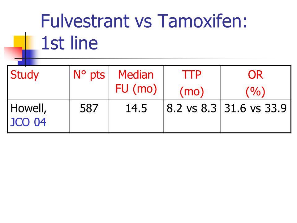 Fulvestrant vs Tamoxifen: 1st line StudyN° ptsMedian FU (mo) TTP (mo) OR (%) Howell, JCO 04 58714.58.2 vs 8.331.6 vs 33.9