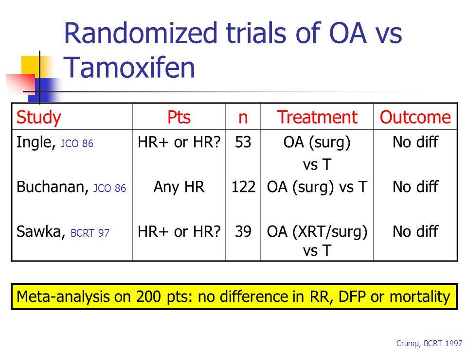 Randomized trials of OA vs Tamoxifen StudyPtsnTreatmentOutcome Ingle, JCO 86 Buchanan, JCO 86 Sawka, BCRT 97 HR+ or HR.