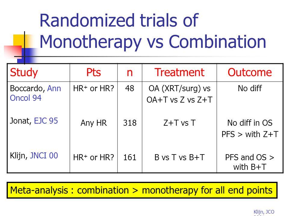 Randomized trials of Monotherapy vs Combination StudyPtsnTreatmentOutcome Boccardo, Ann Oncol 94 Jonat, EJC 95 Klijn, JNCI 00 HR + or HR.
