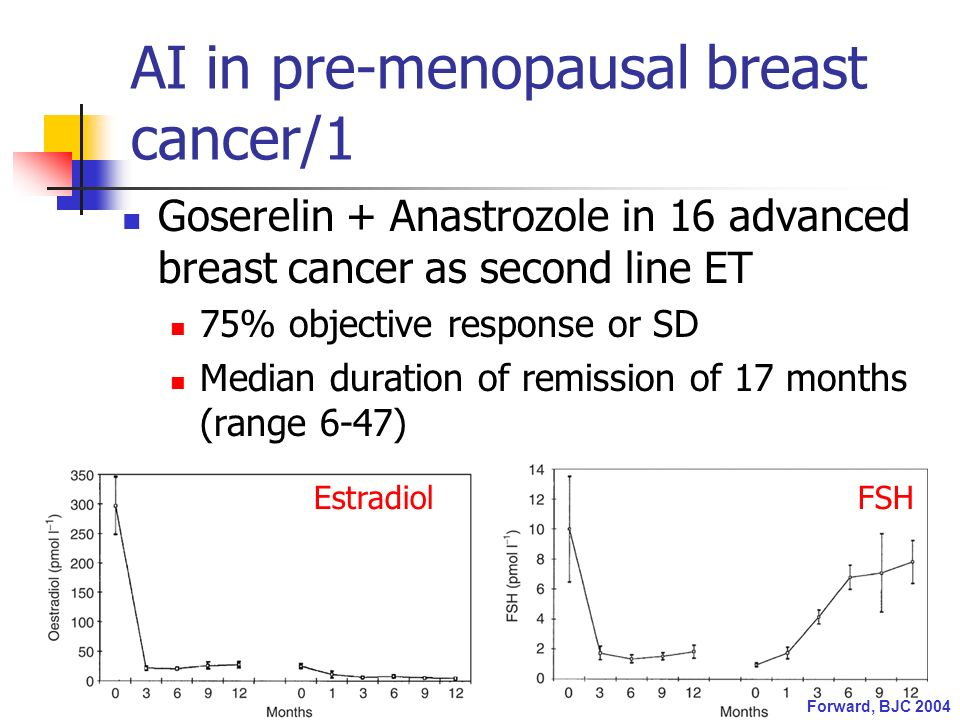 AI in pre-menopausal breast cancer/1 Goserelin + Anastrozole in 16 advanced breast cancer as second line ET 75% objective response or SD Median duration of remission of 17 months (range 6-47) EstradiolFSH Forward, BJC 2004