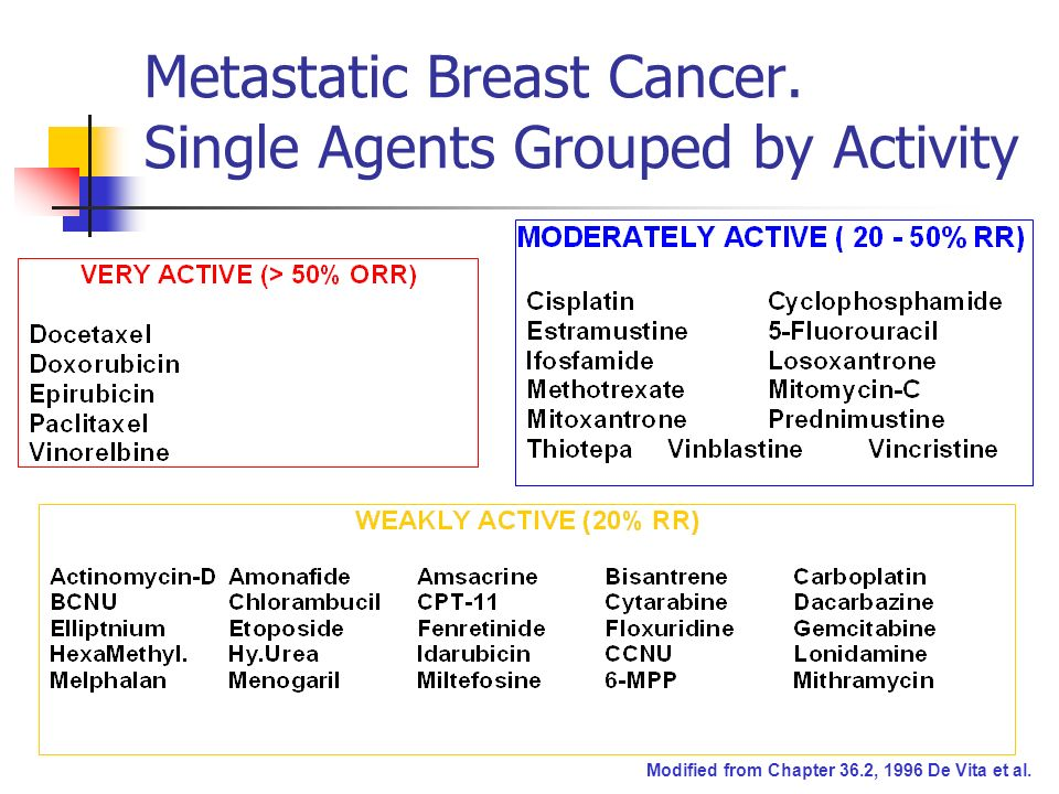 Metastatic Breast Cancer.