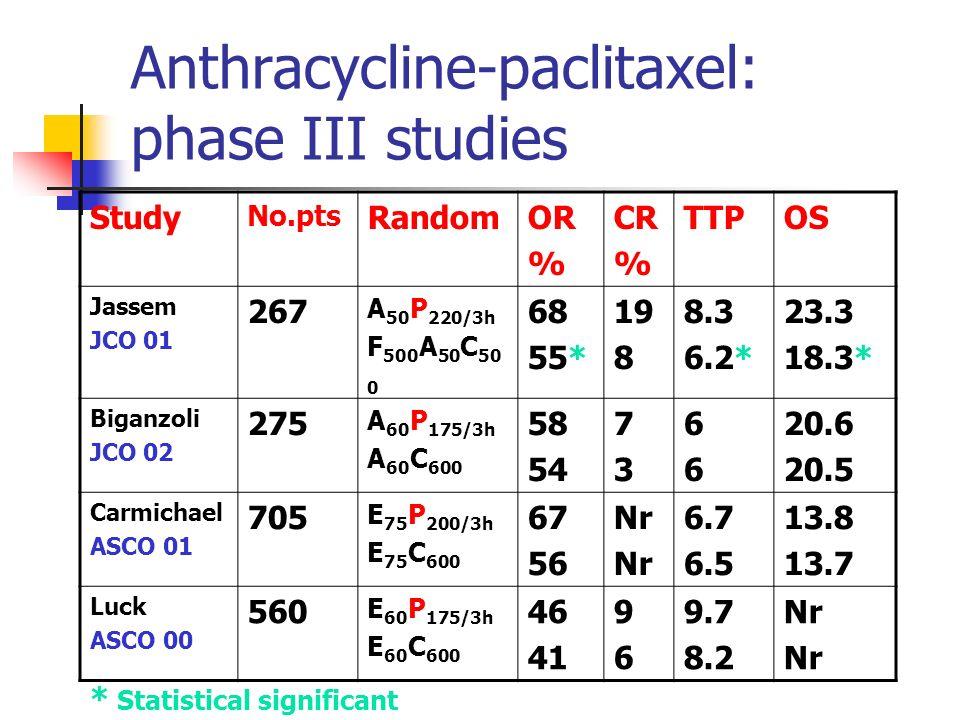 Anthracycline-paclitaxel: phase III studies Study No.pts RandomOR % CR % TTPOS Jassem JCO 01 267 A 50 P 220/3h F 500 A 50 C 50 0 68 55* 19 8 8.3 6.2* 23.3 18.3* Biganzoli JCO 02 275 A 60 P 175/3h A 60 C 600 58 54 7373 6666 20.6 20.5 Carmichael ASCO 01 705 E 75 P 200/3h E 75 C 600 67 56 Nr 6.7 6.5 13.8 13.7 Luck ASCO 00 560 E 60 P 175/3h E 60 C 600 46 41 9696 9.7 8.2 Nr * Statistical significant