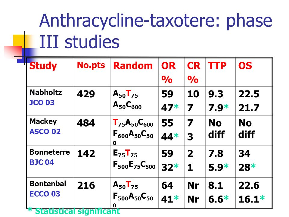 Anthracycline-taxotere: phase III studies Study No.pts RandomOR % CR % TTPOS Nabholtz JCO 03 429 A 50 T 75 A 50 C 600 59 47* 10 7 9.3 7.9* 22.5 21.7 Mackey ASCO 02 484 T 75 A 50 C 600 F 600 A 50 C 50 0 55 44* 7373 No diff Bonneterre BJC 04 142 E 75 T 75 F 500 E 75 C 500 59 32* 2121 7.8 5.9* 34 28* Bontenbal ECCO 03 216 A 50 T 75 F 500 A 50 C 50 0 64 41* Nr 8.1 6.6* 22.6 16.1* * Statistical significant
