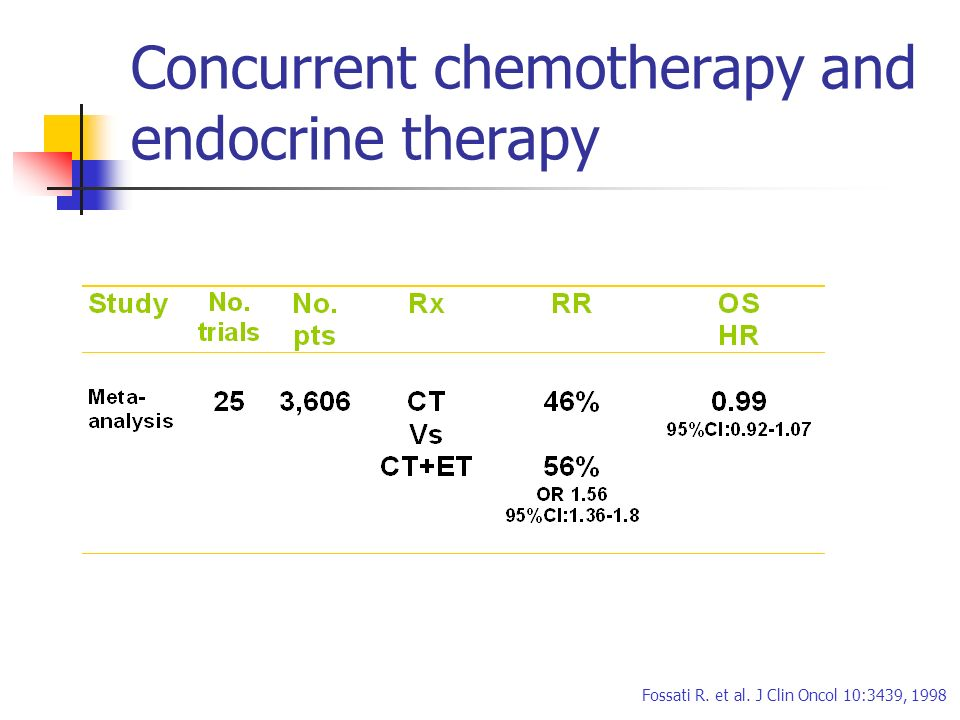 Fossati R. et al. J Clin Oncol 10:3439, 1998 Concurrent chemotherapy and endocrine therapy