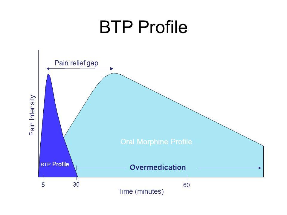 Oral Morphine Profile BTP Profile Overmedication Pain relief gap Time (minutes) 5 30 60 Pain Intensity BTP Profile