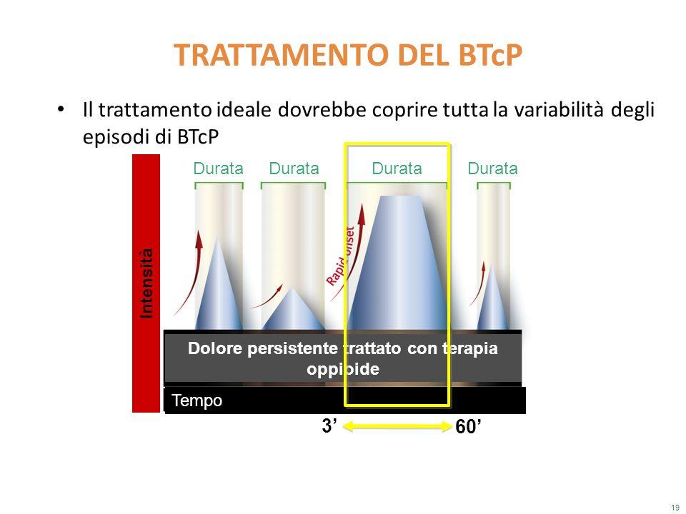 19 Il trattamento ideale dovrebbe coprire tutta la variabilità degli episodi di BTcP TRATTAMENTO DEL BTcP Intensità Tempo Durata Dolore persistente tr
